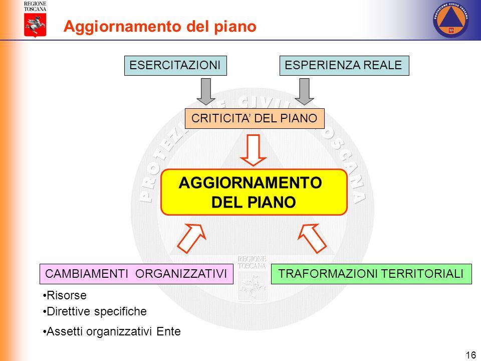AGGIORNAMENTO DEL PIANO