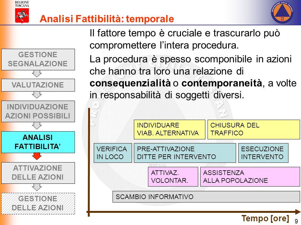 Analisi Fattibilità: temporale