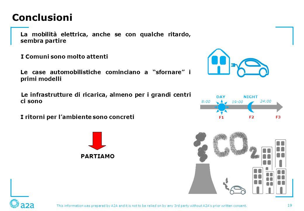Conclusioni La mobilità elettrica, anche se con qualche ritardo, sembra partire. I Comuni sono molto attenti.