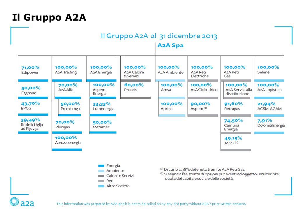Il Gruppo A2A