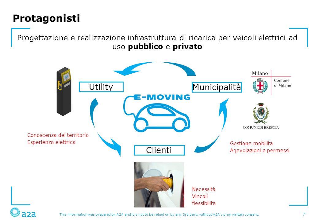 Protagonisti Utility Municipalità Clienti