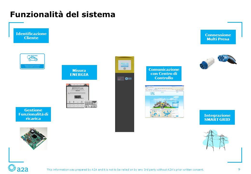 Funzionalità del sistema