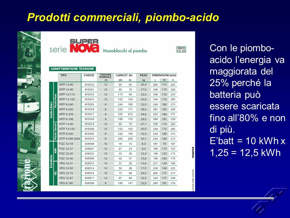 Prodotti commerciali, piombo-acido