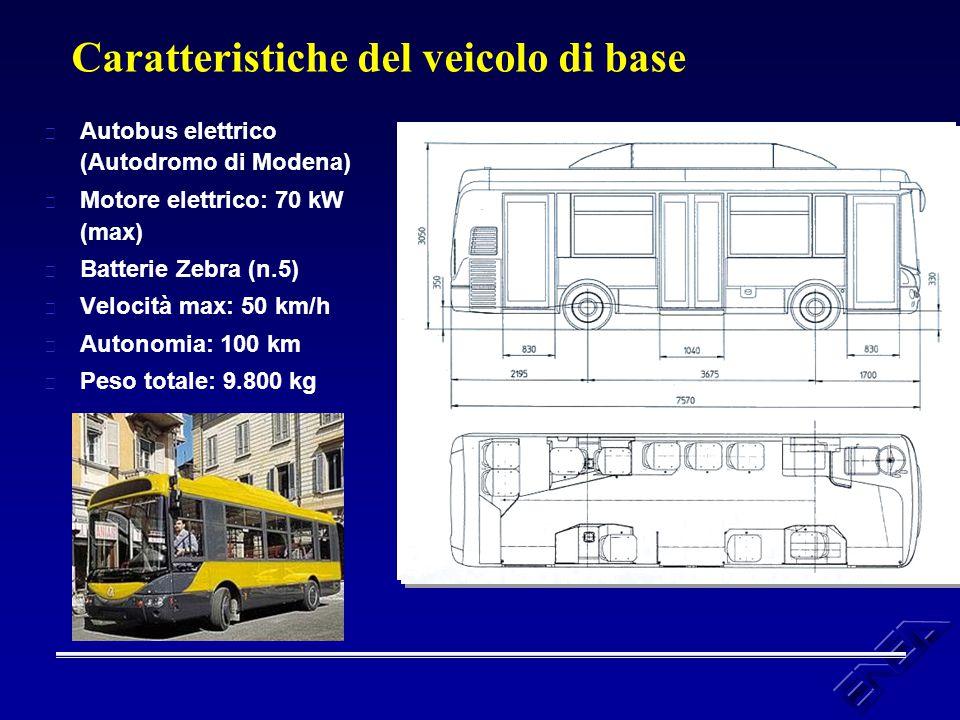Caratteristiche del veicolo di base