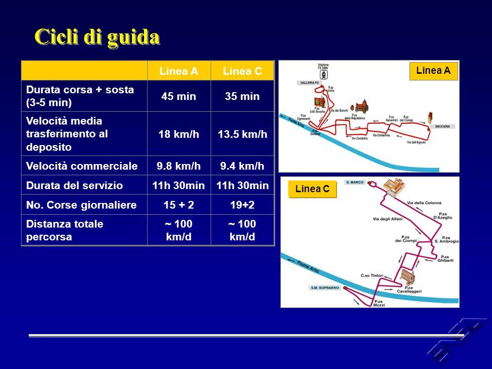 Cicli di guida Linea A Linea C Durata corsa + sosta (3-5 min) 45 min