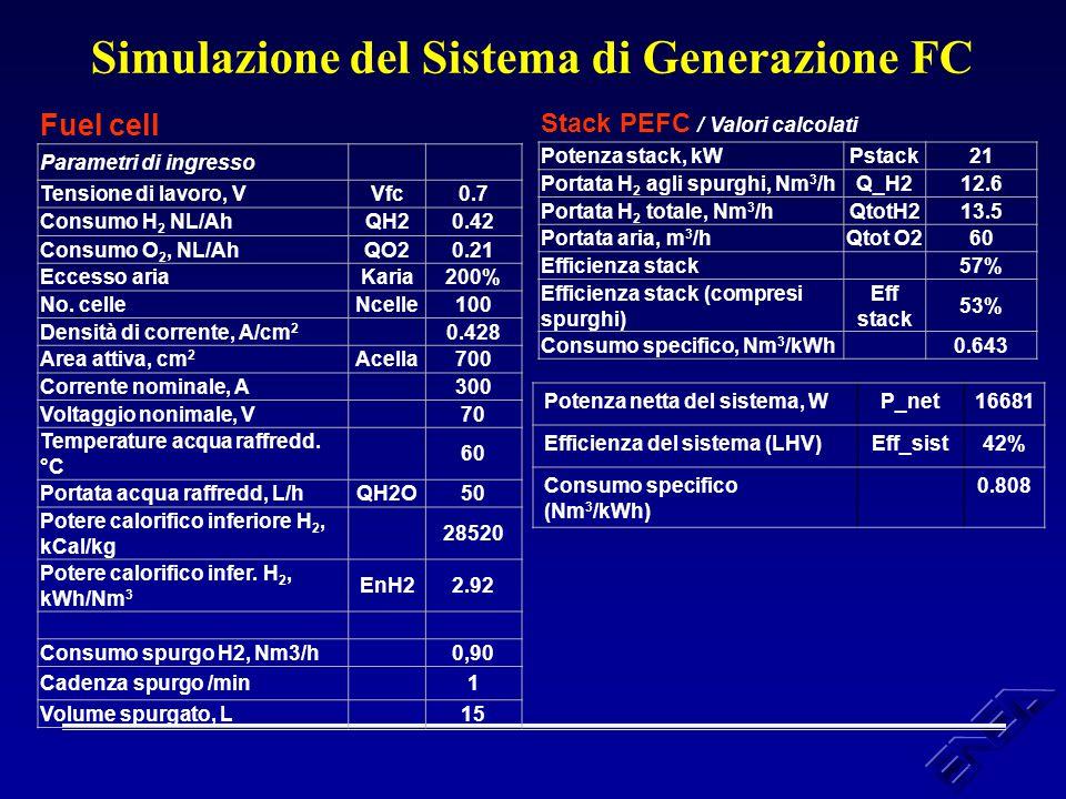 Simulazione del Sistema di Generazione FC