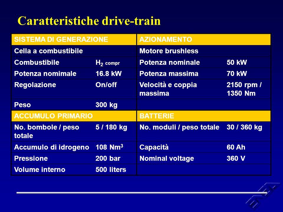 Caratteristiche drive-train