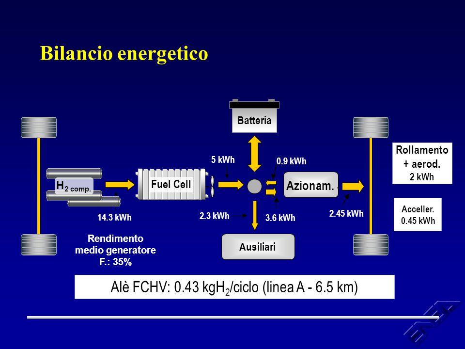 Rendimento medio generatore F.: 35%