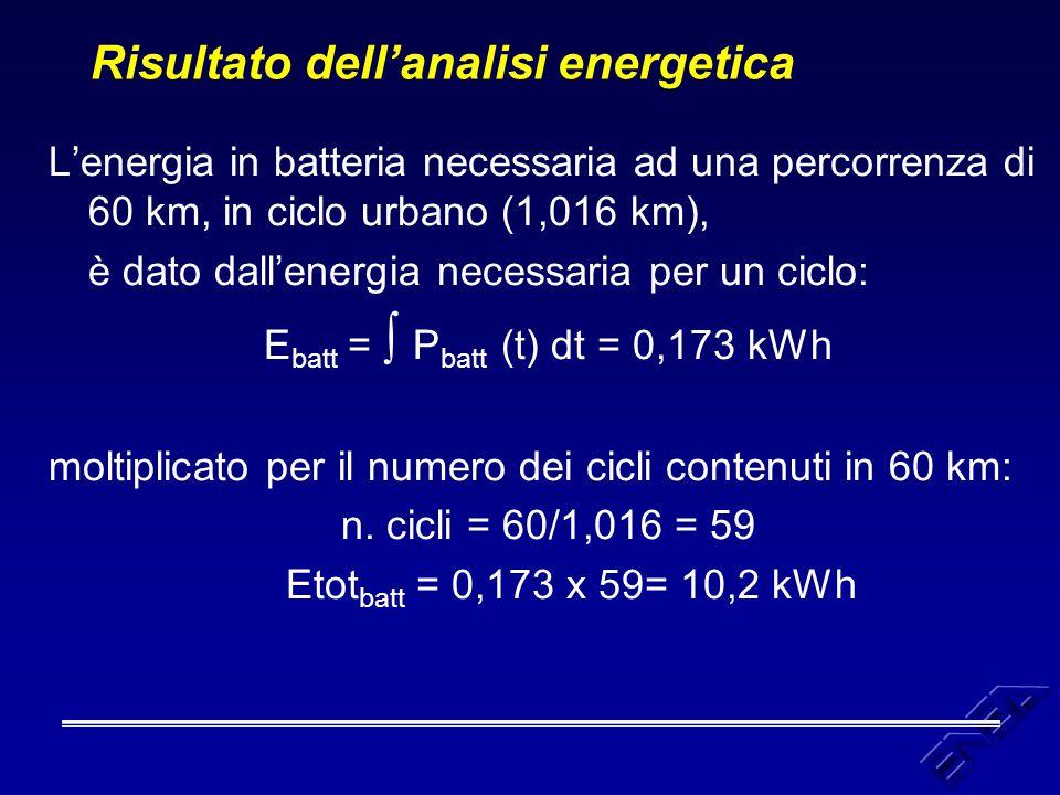 Risultato dell'analisi energetica