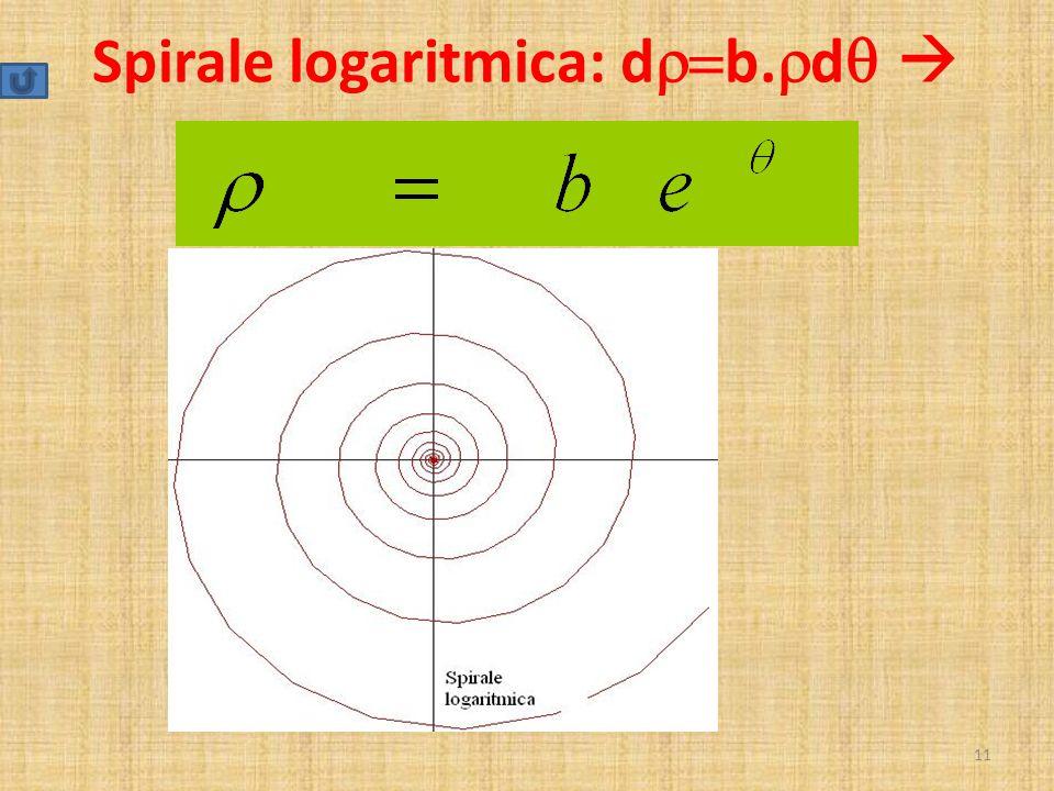 Spirale logaritmica: dr=b.rdq 