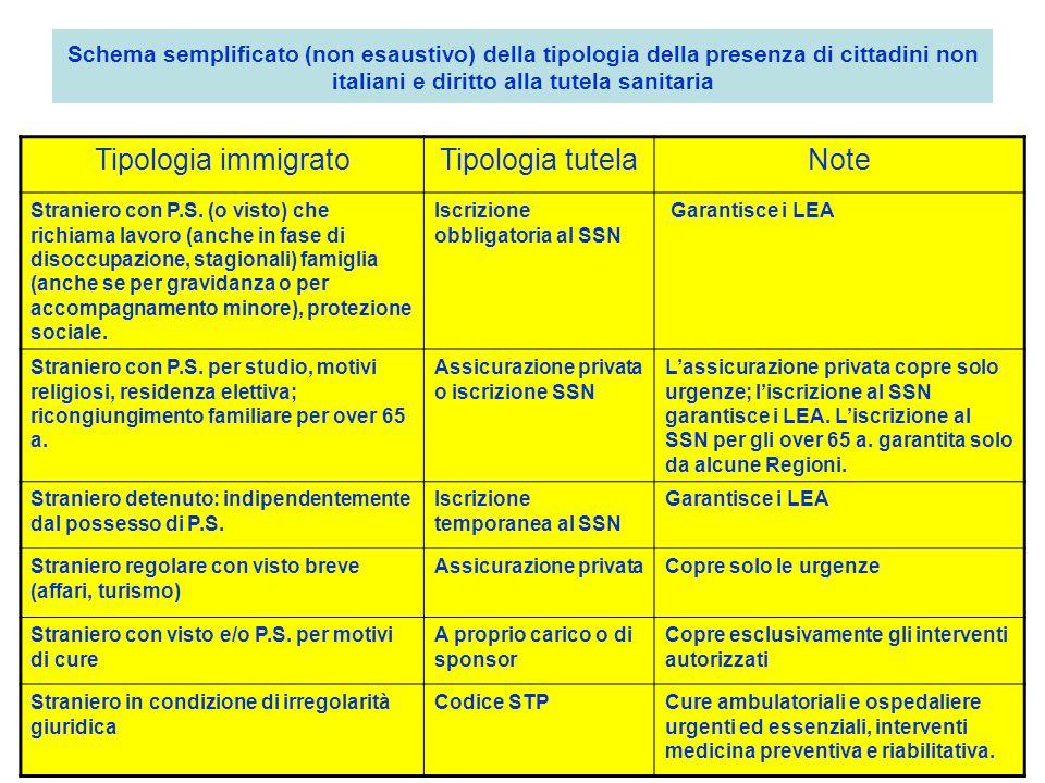 Tipologia immigrato Tipologia tutela Note