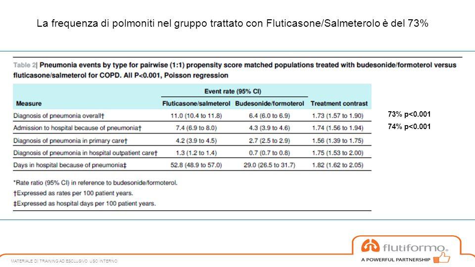 La frequenza di polmoniti nel gruppo trattato con Fluticasone/Salmeterolo è del 73%
