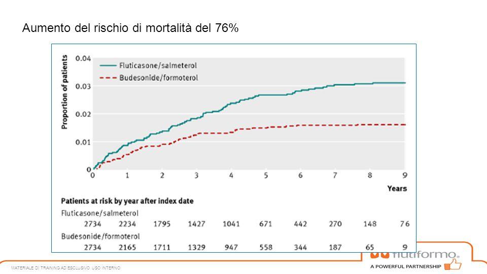 Aumento del rischio di mortalità del 76%