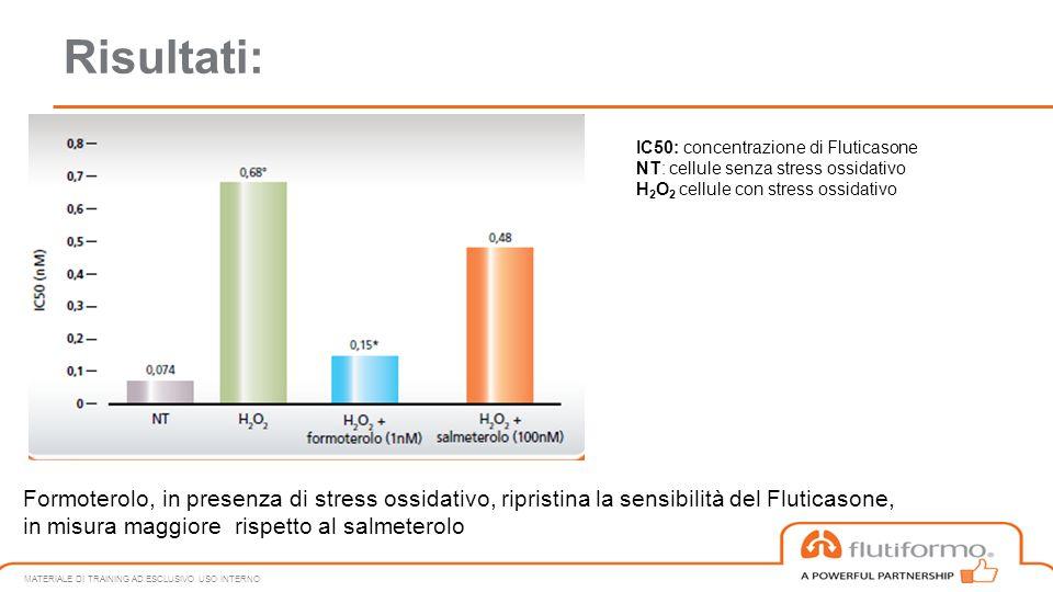 Risultati: IC50: concentrazione di Fluticasone. NT: cellule senza stress ossidativo. H2O2 cellule con stress ossidativo.