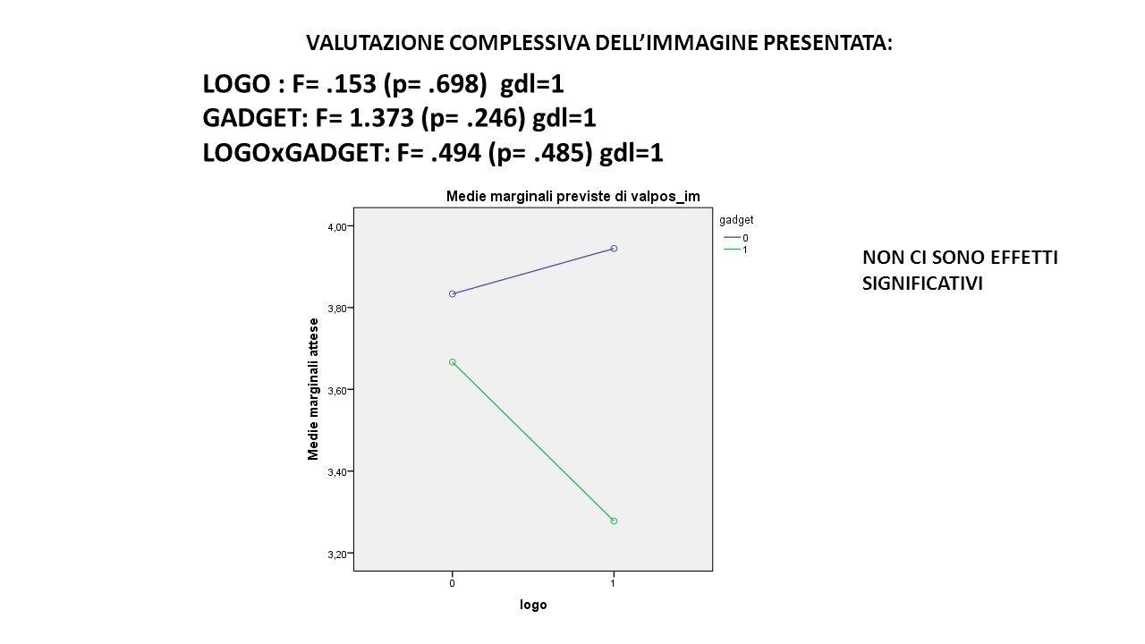 LOGOxGADGET: F= .494 (p= .485) gdl=1