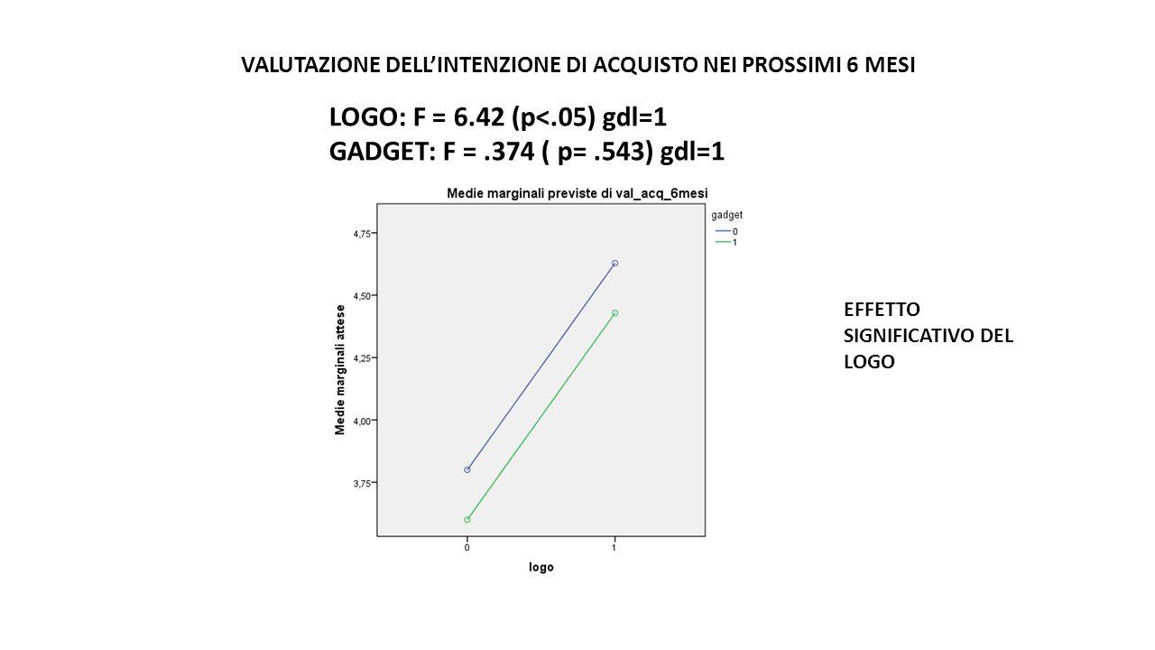 LOGO: F = 6.42 (p<.05) gdl=1 GADGET: F = .374 ( p= .543) gdl=1
