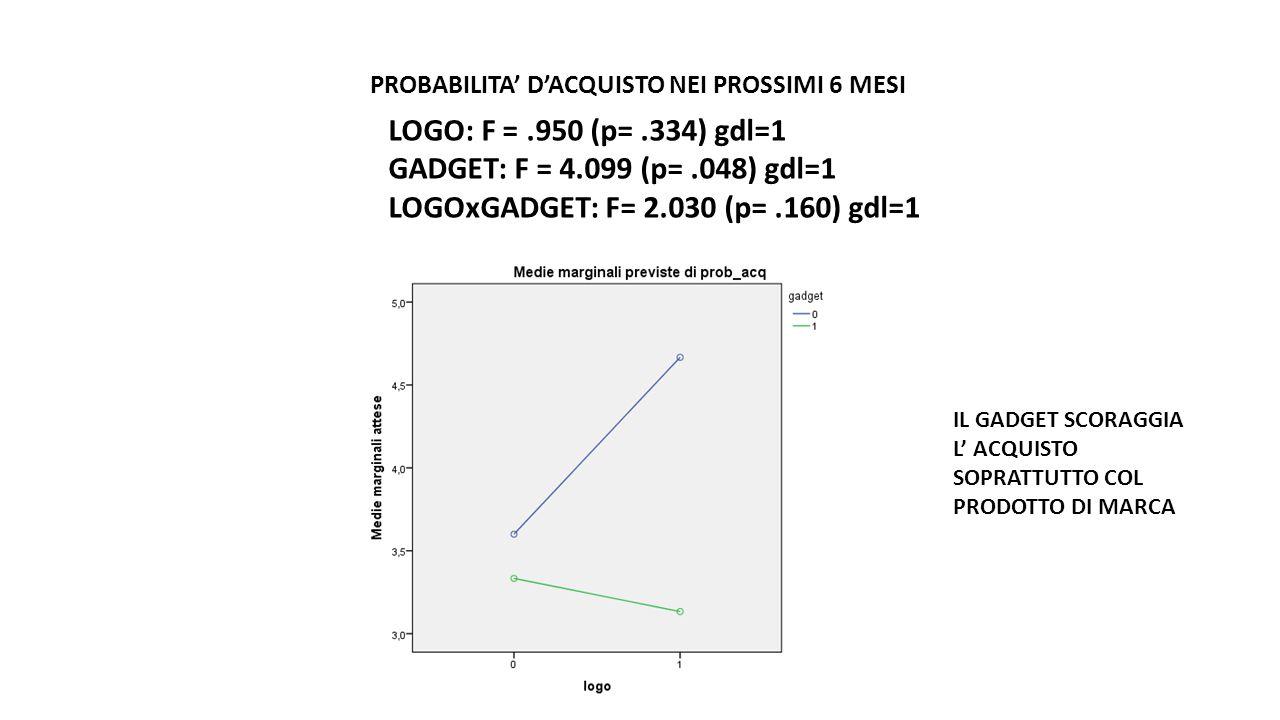 LOGOxGADGET: F= 2.030 (p= .160) gdl=1