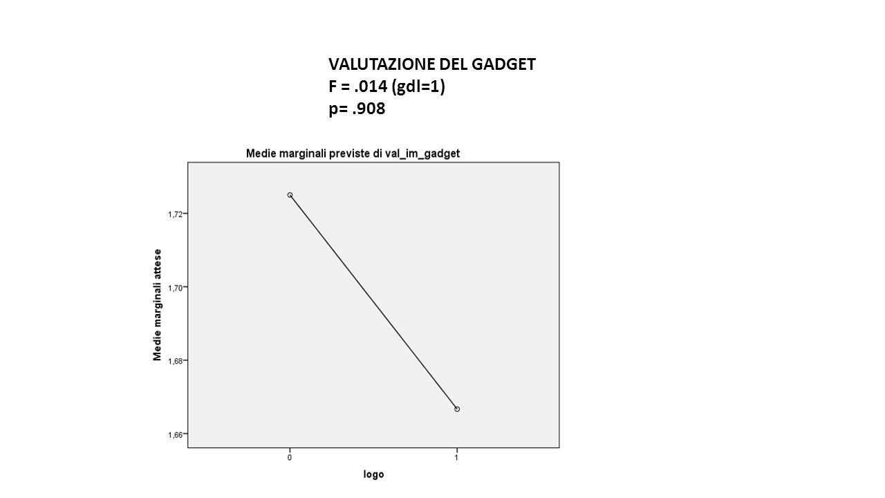 VALUTAZIONE DEL GADGET