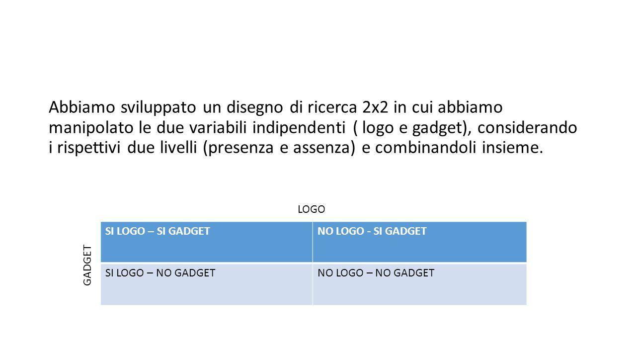 Abbiamo sviluppato un disegno di ricerca 2x2 in cui abbiamo manipolato le due variabili indipendenti ( logo e gadget), considerando i rispettivi due livelli (presenza e assenza) e combinandoli insieme.