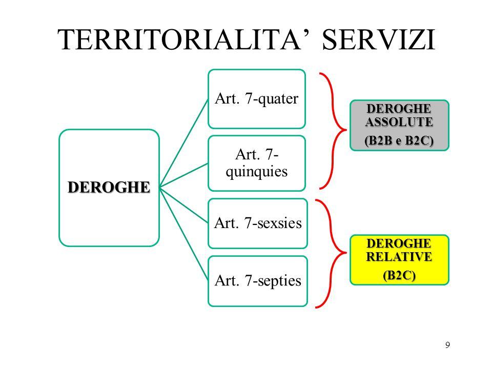 TERRITORIALITA' SERVIZI