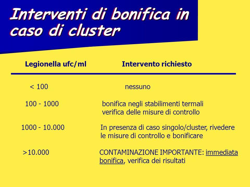 Interventi di bonifica in caso di cluster