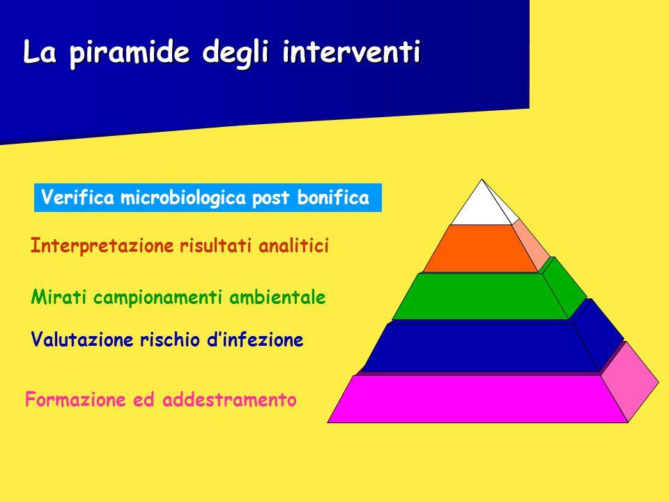 La piramide degli interventi