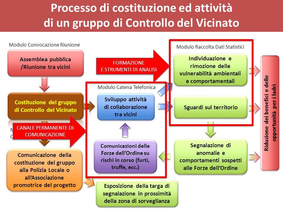 Processo di costituzione ed attività di un gruppo di Controllo del Vicinato