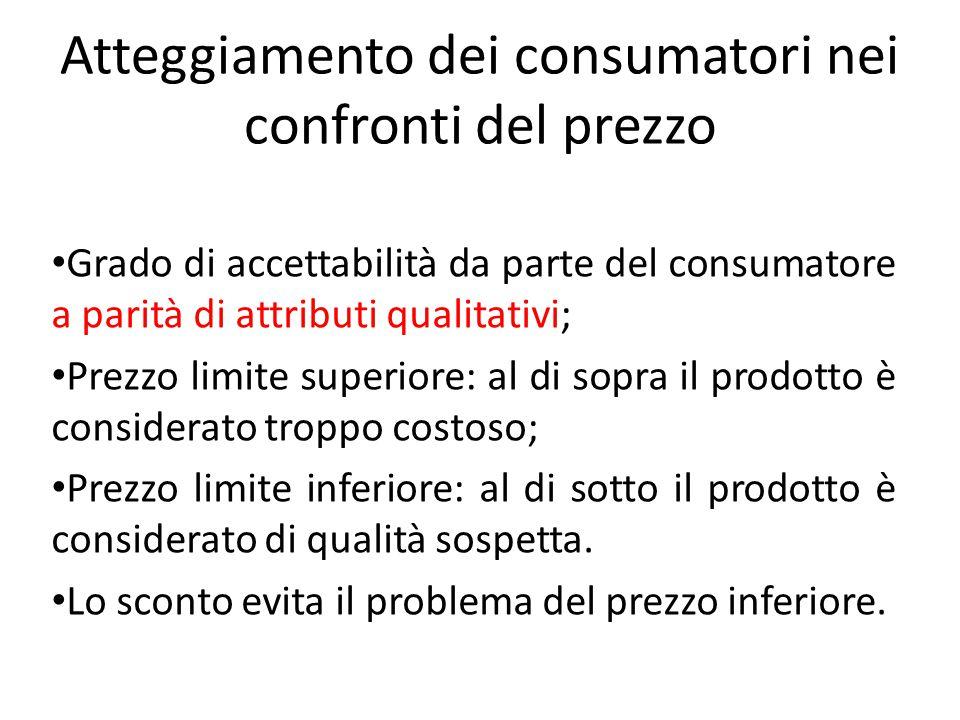 Atteggiamento dei consumatori nei confronti del prezzo