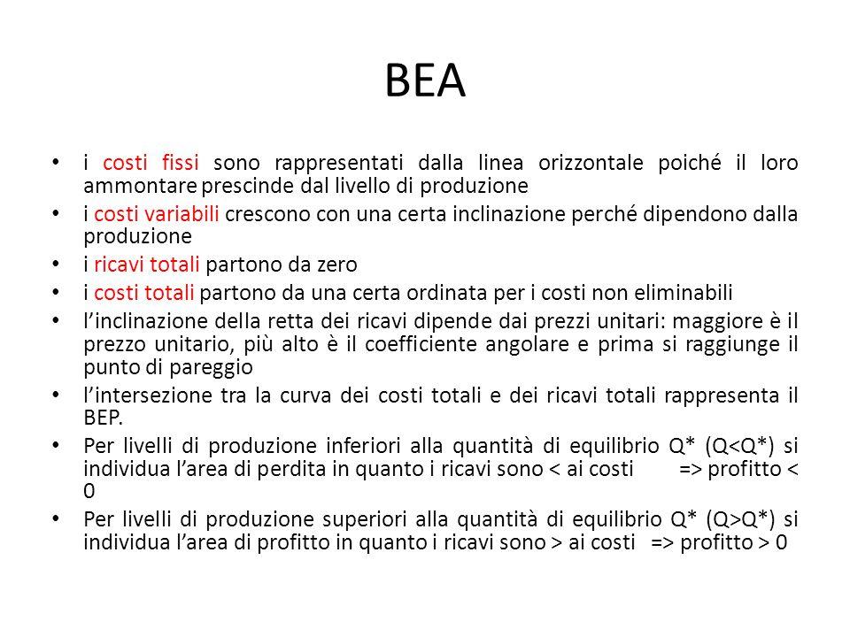 BEA i costi fissi sono rappresentati dalla linea orizzontale poiché il loro ammontare prescinde dal livello di produzione.