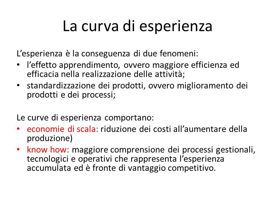 La curva di esperienza L'esperienza è la conseguenza di due fenomeni: