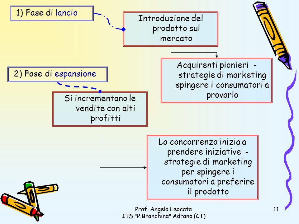 Introduzione del prodotto sul mercato