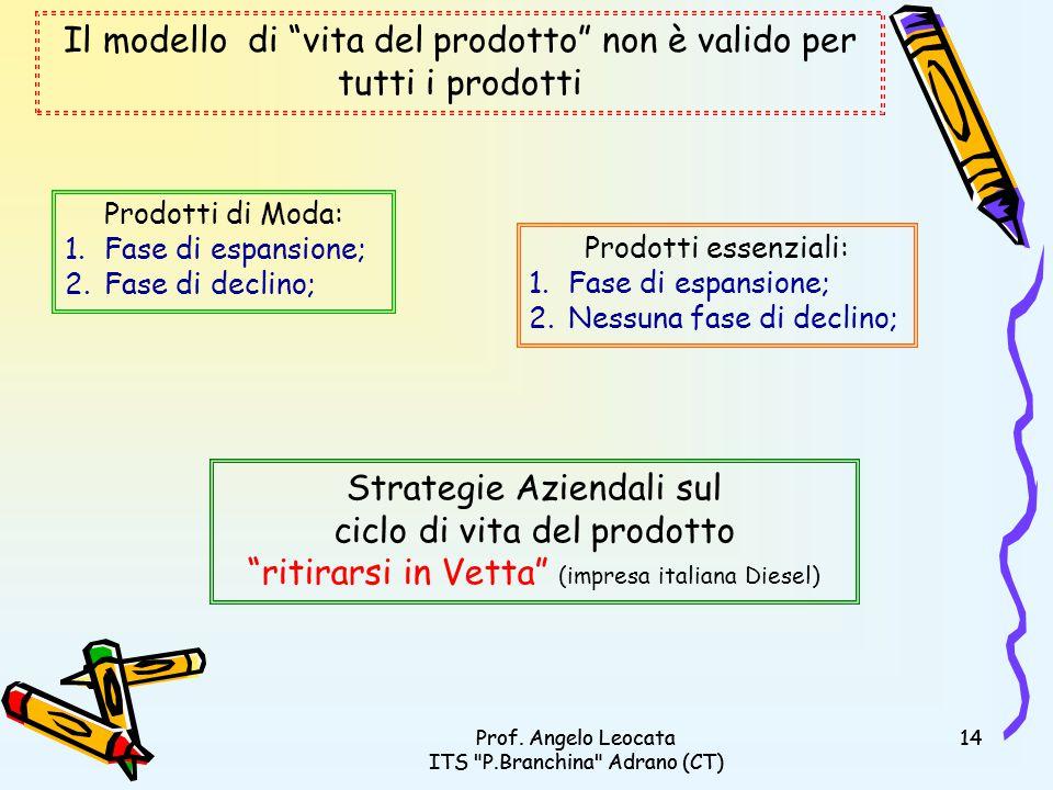 Il modello di vita del prodotto non è valido per tutti i prodotti
