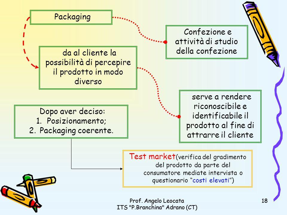 Confezione e attività di studio della confezione