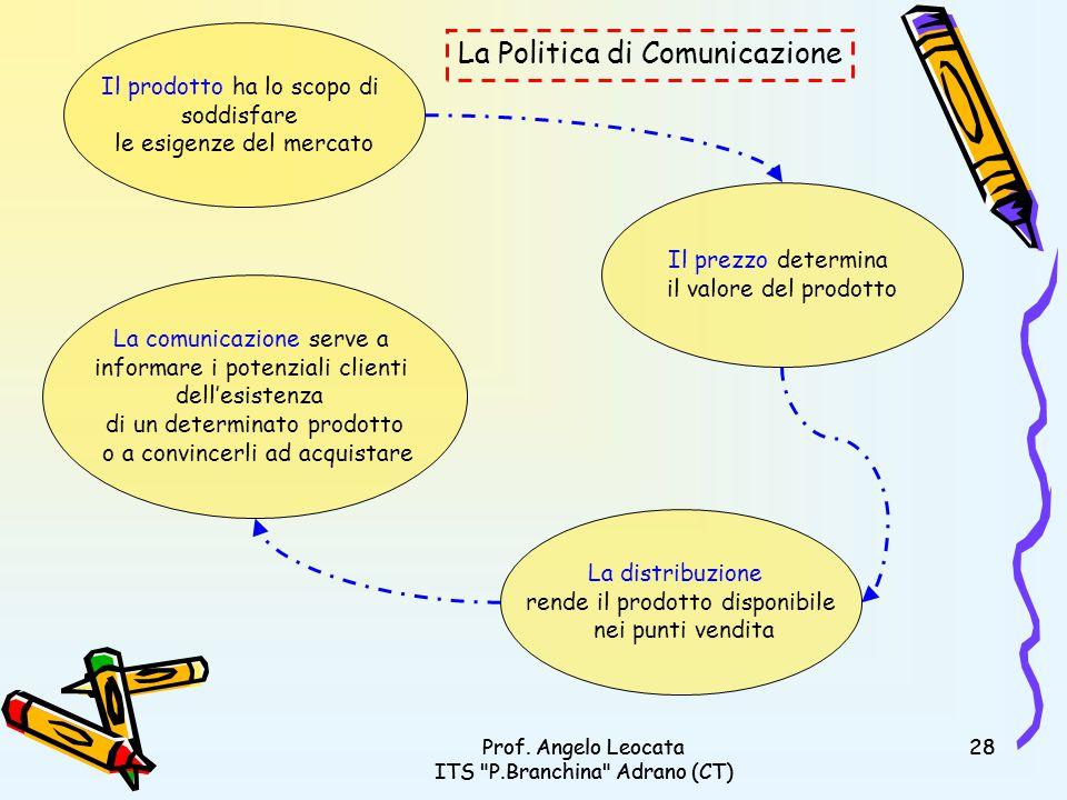 La Politica di Comunicazione