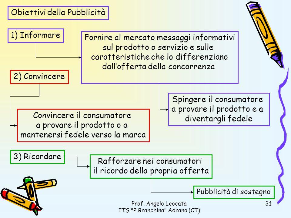 Obiettivi della Pubblicità
