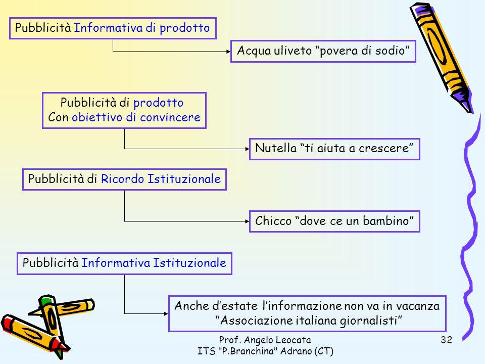 Pubblicità Informativa di prodotto