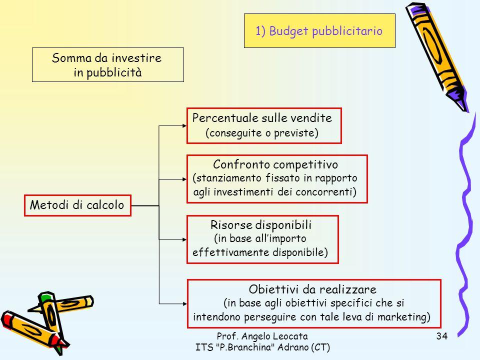 1) Budget pubblicitario