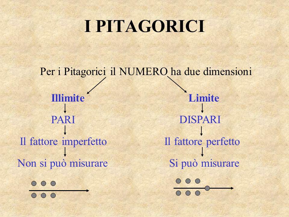 Per i Pitagorici il NUMERO ha due dimensioni