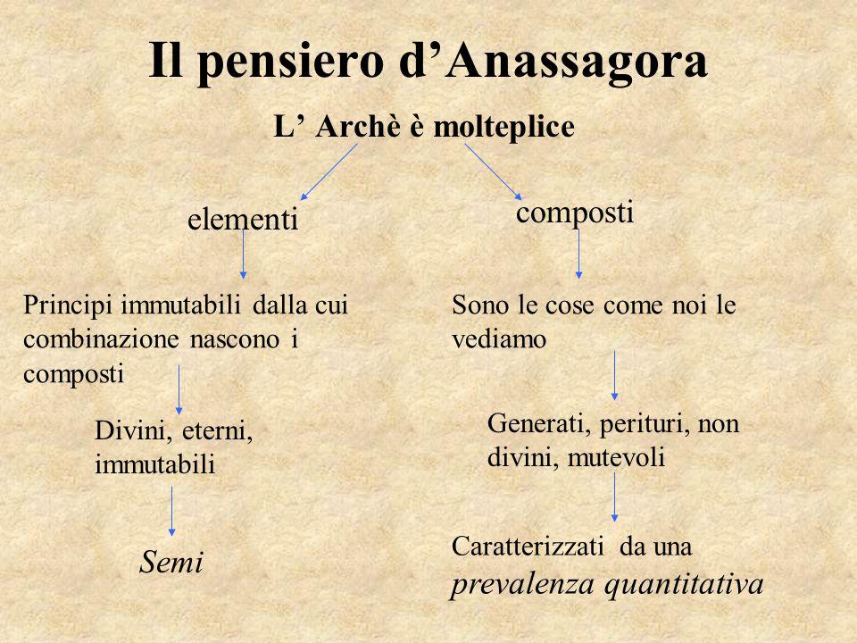 Il pensiero d'Anassagora