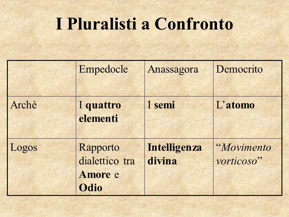 I Pluralisti a Confronto