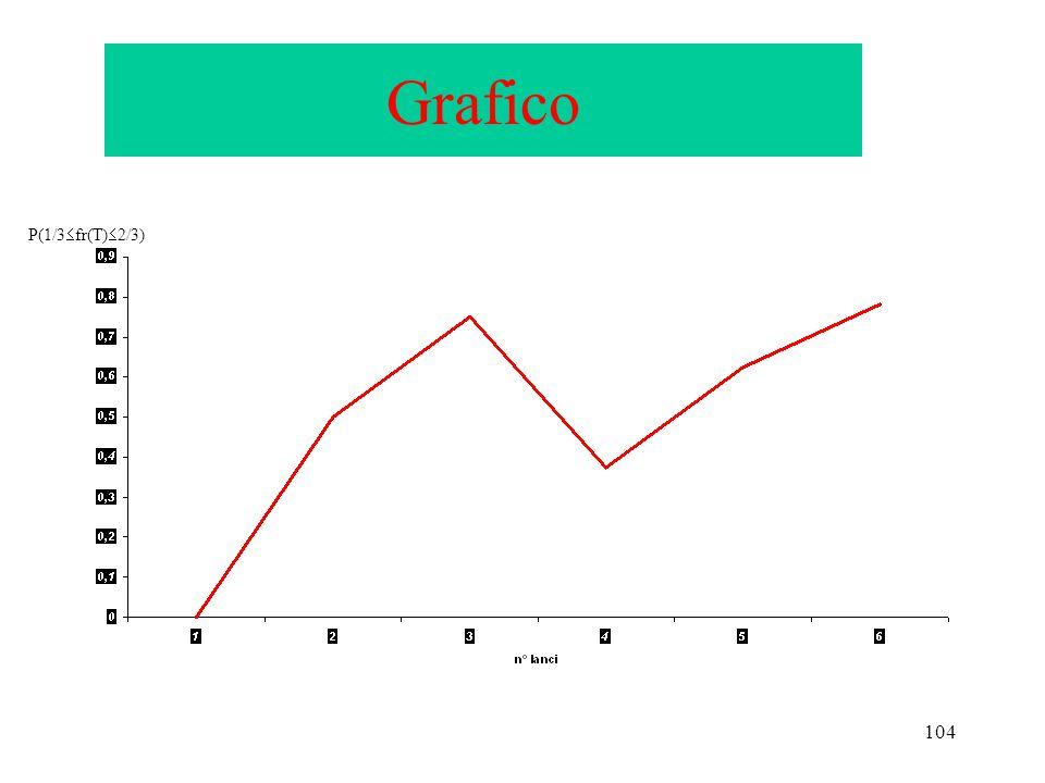 Grafico P(1/3fr(T)2/3)
