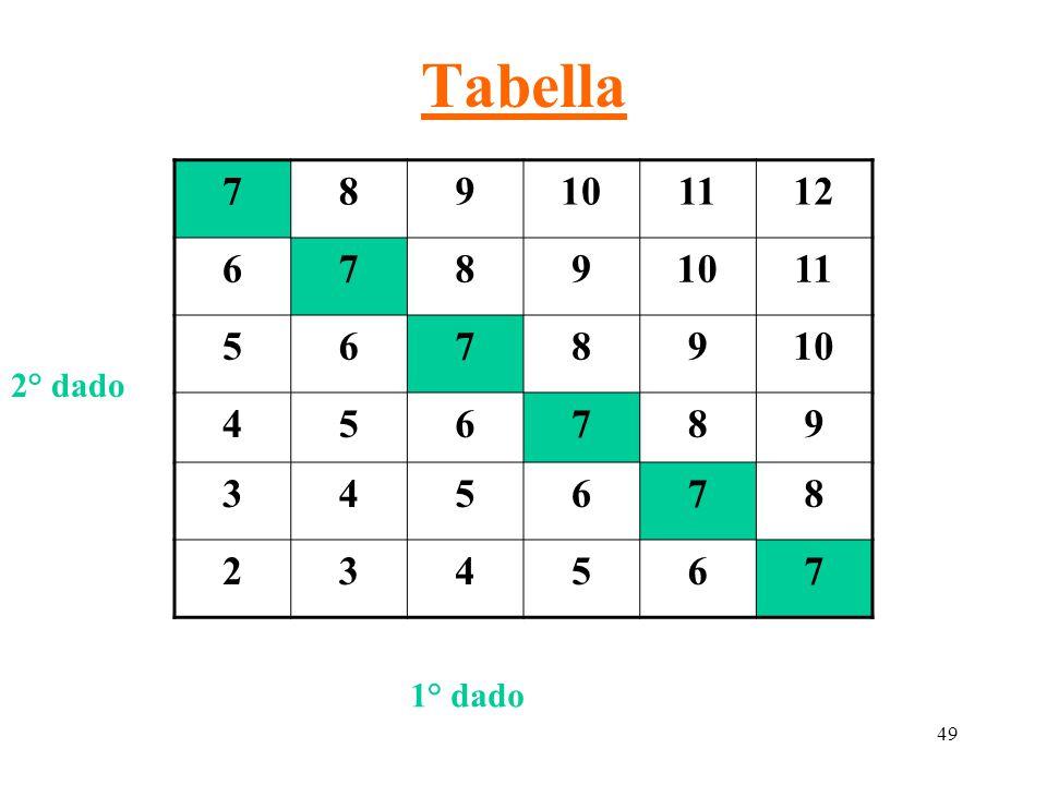 Tabella 7 8 9 10 11 12 6 5 4 3 2 2° dado 1° dado