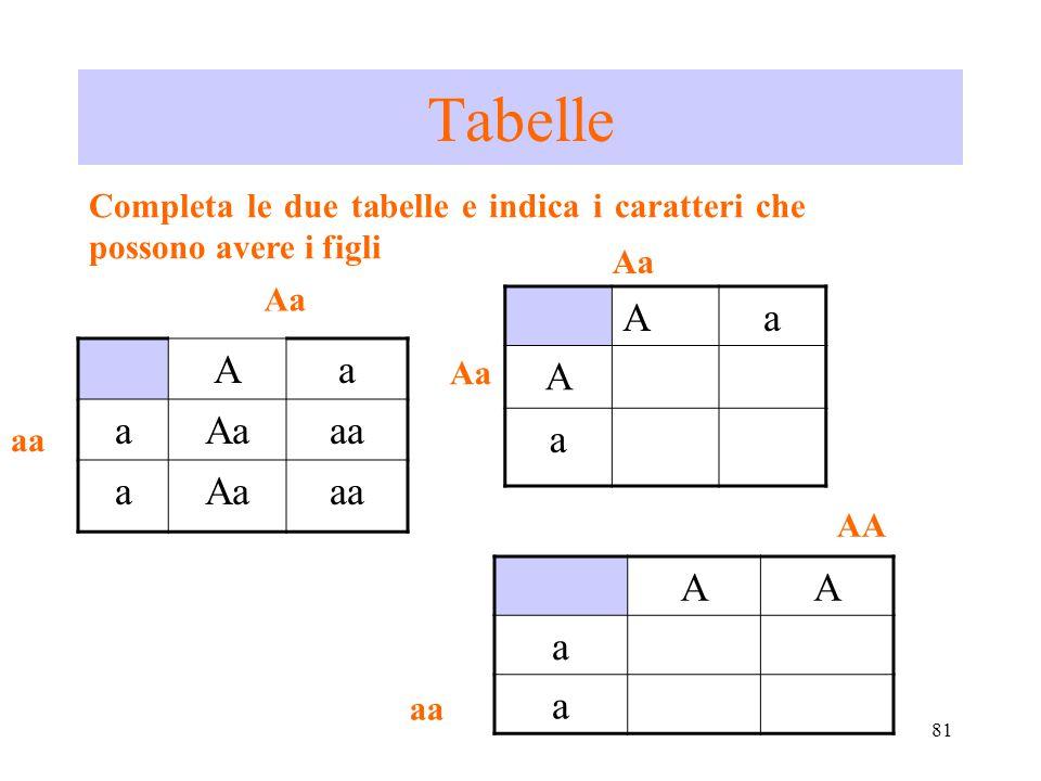 Tabelle Completa le due tabelle e indica i caratteri che possono avere i figli. Aa. Aa. A. a. A.