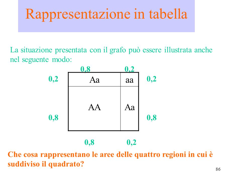Rappresentazione in tabella