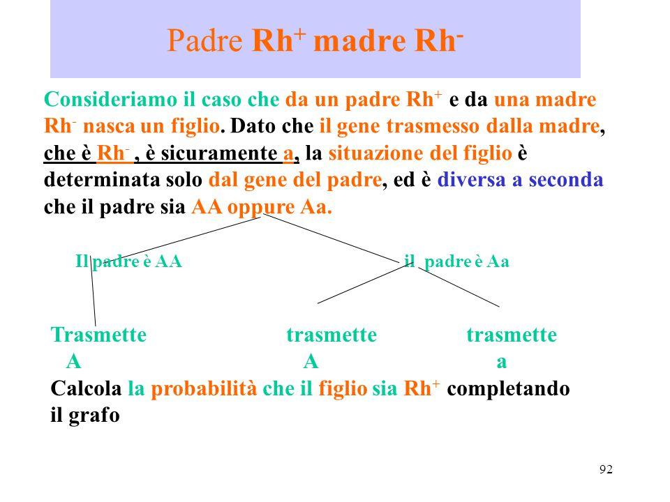 Padre Rh+ madre Rh-