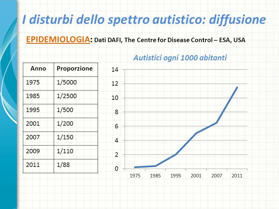 I disturbi dello spettro autistico: diffusione