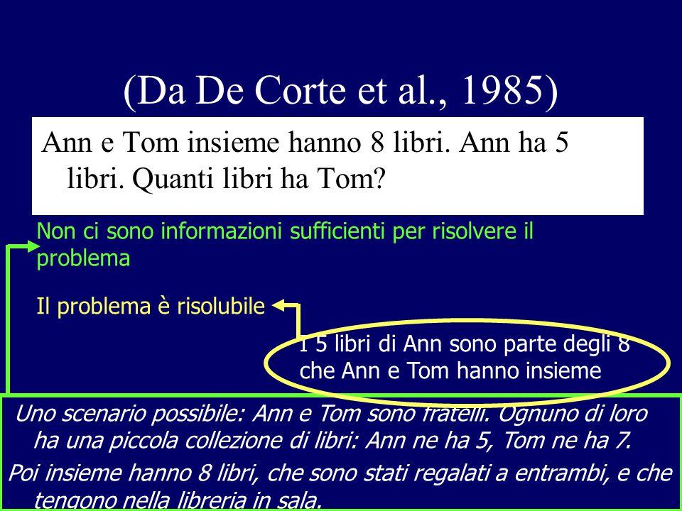 (Da De Corte et al., 1985) Ann e Tom insieme hanno 8 libri. Ann ha 5 libri. Quanti libri ha Tom