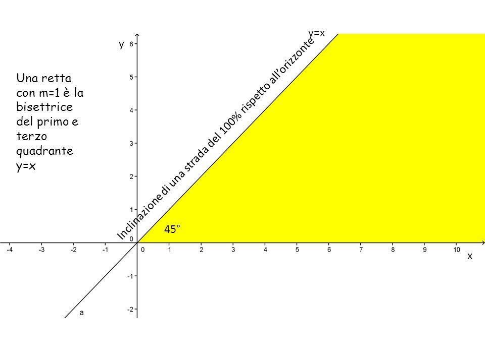 y=x y. Una retta con m=1 è la bisettrice del primo e terzo quadrante y=x. Inclinazione di una strada del 100% rispetto all'orizzonte.