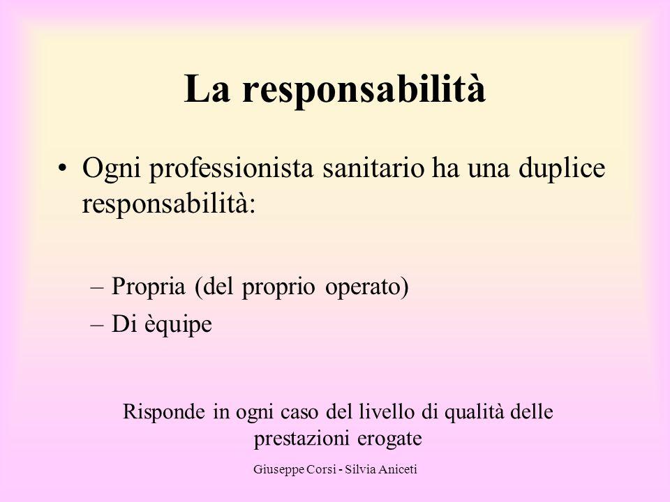 La responsabilità Ogni professionista sanitario ha una duplice responsabilità: Propria (del proprio operato)