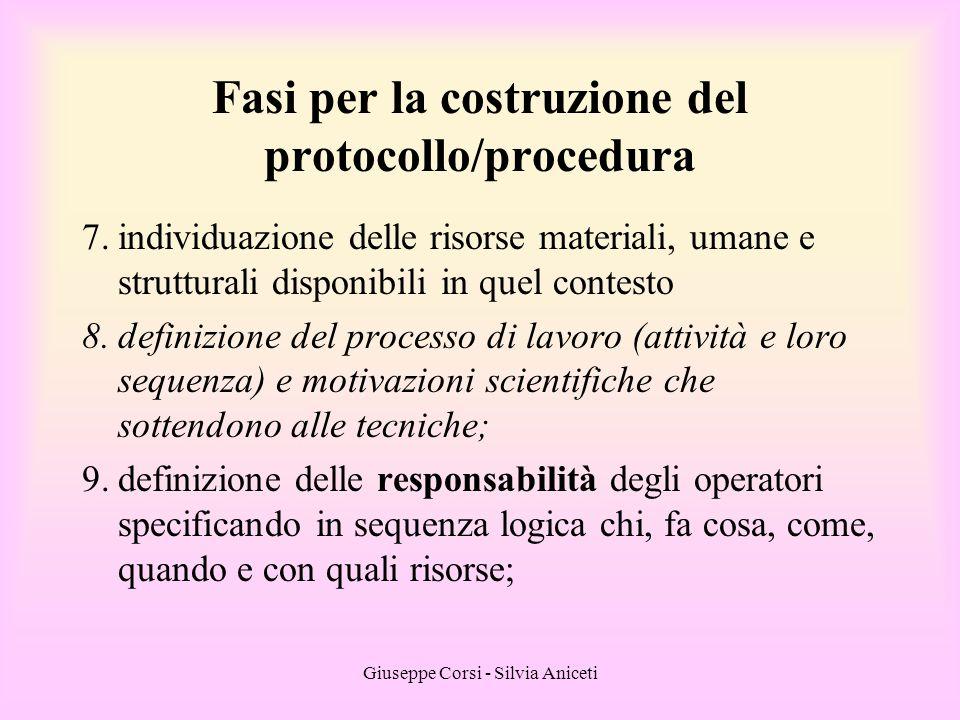 Fasi per la costruzione del protocollo/procedura